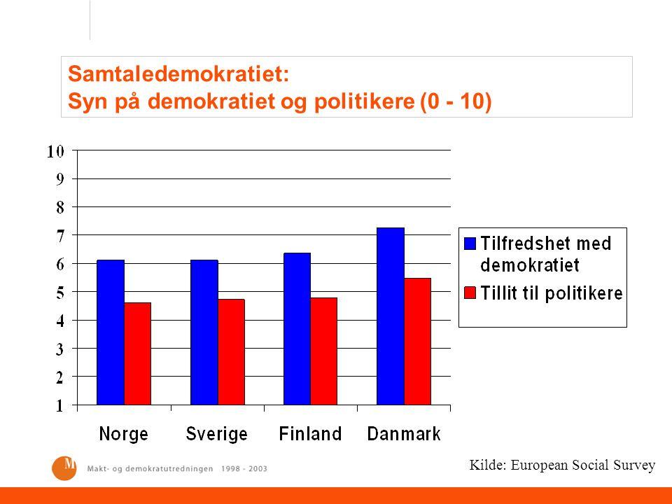 Samtaledemokratiet: Syn på demokratiet og politikere (0 - 10) Kilde: European Social Survey