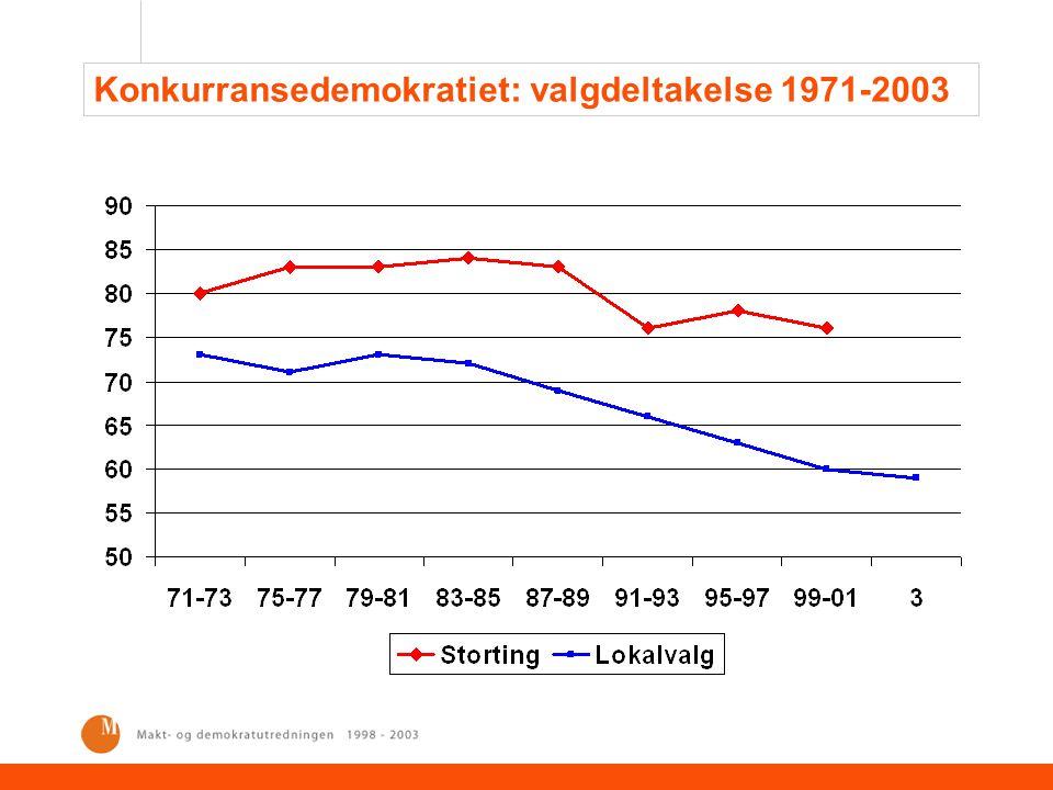 Elitenes sosiale bakgrunn 1967-2001.