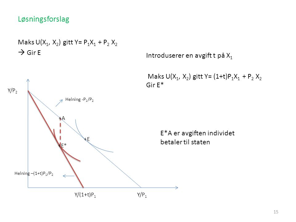 Løsningsforslag Maks U(X 1, X 2 ) gitt Y= P 1 X 1 + P 2 X 2  Gir E 15 Helning -P 1 /P 2 Introduserer en avgift t på X 1 Maks U(X 1, X 2 ) gitt Y= (1+