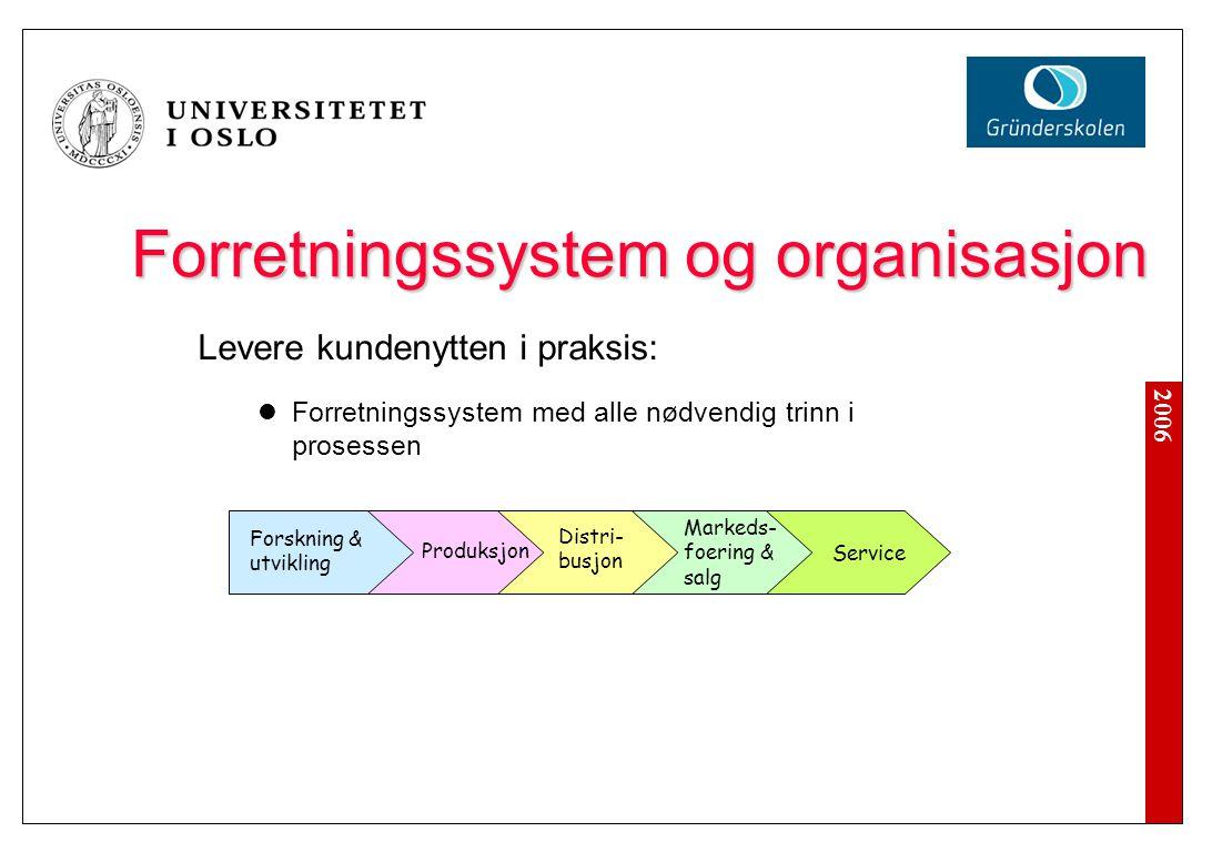 2006 Forretningssystem og organisasjon Levere kundenytten i praksis: Forretningssystem med alle nødvendig trinn i prosessen Forskning & utvikling Prod