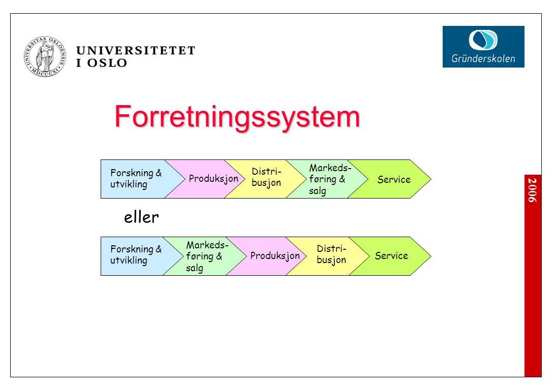 2006 Forretningssystem Forskning & utvikling Produksjon Distri- busjon Markeds- føring & salg Service eller Forskning & utvikling Produksjon Distri- b