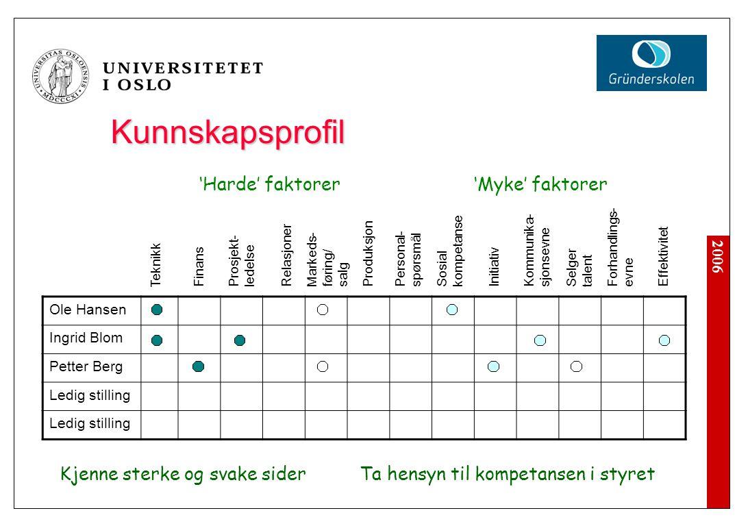 2006 Kunnskapsprofil Ole Hansen Ingrid Blom Petter Berg Ledig stilling Teknikk Finans Prosjekt- ledelse Relasjoner Markeds- føring/ salg Produksjon Pe