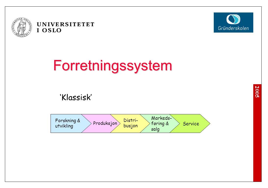 2005 Forretningssystem Forskning & utvikling Produksjon Distri- busjon Markeds- føring & salg Service 'Klassisk'