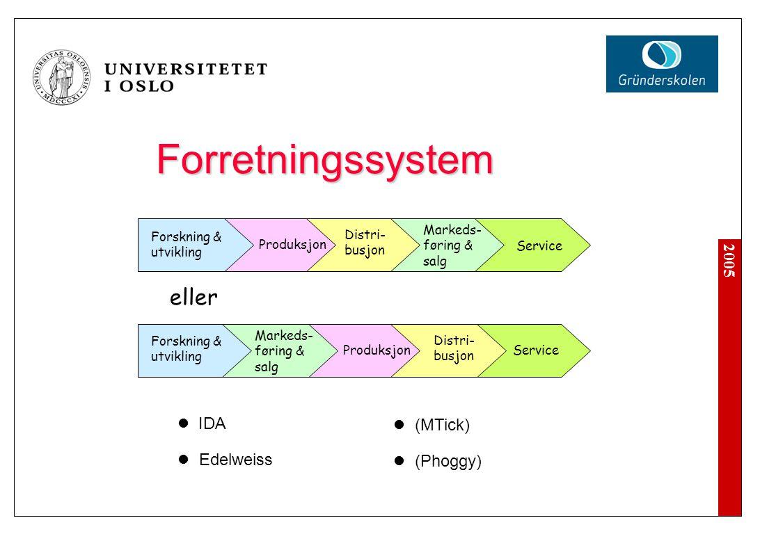 2005 Forretningssystem IDA Edelweiss Forskning & utvikling Produksjon Distri- busjon Markeds- føring & salg Service eller (MTick) (Phoggy) Forskning &