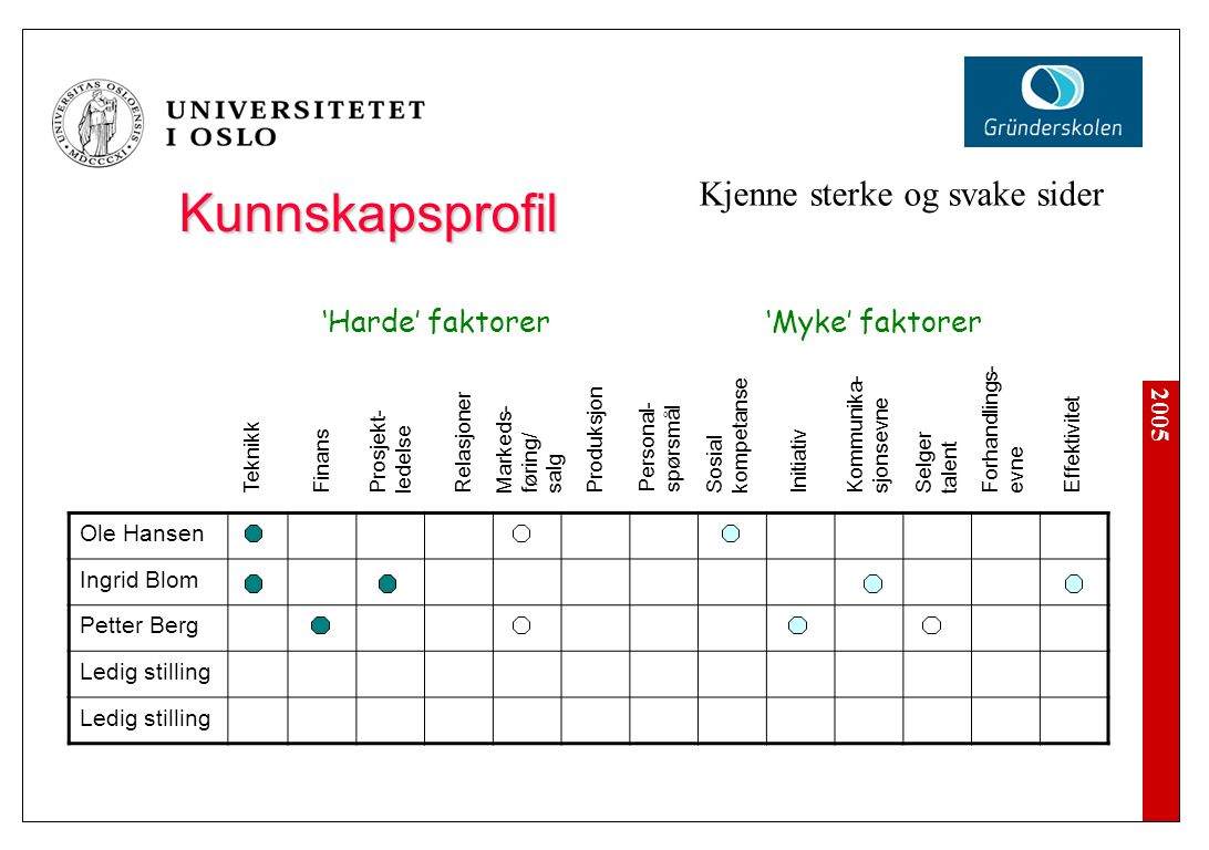 2005 Kunnskapsprofil Ole Hansen Ingrid Blom Petter Berg Ledig stilling Teknikk Finans Prosjekt- ledelse Relasjoner Markeds- føring/ salg Produksjon Pe