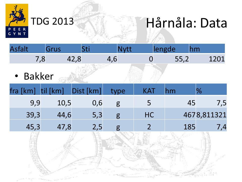 TDG 2013 Hårnåla: Data Bakker AsfaltGrusStiNyttlengdehm 7,842,84,6055,21201 fra [km]til [km]Dist [km]typeKAThm% 9,910,50,6g5457,5 39,344,65,3gHC4678,811321 45,347,82,5g21857,4