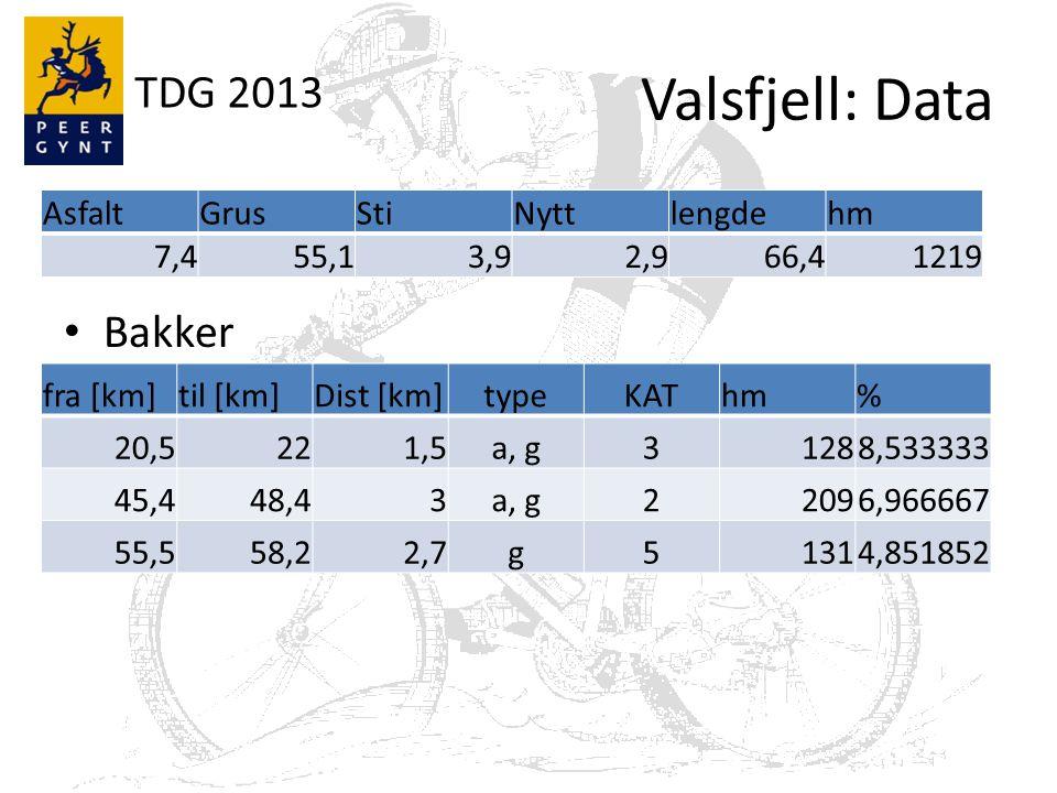 TDG 2013 Valsfjell: Kart