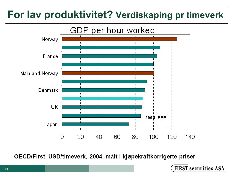 5 For lav produktivitet. Verdiskaping pr timeverk OECD/First.