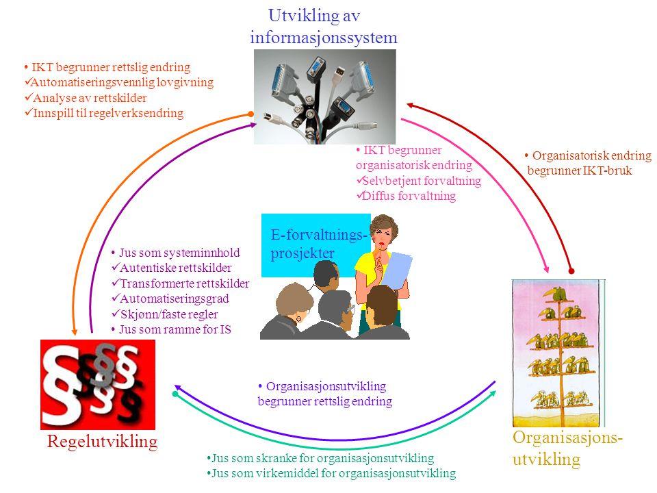Regelutvikling Organisasjons- utvikling Utvikling av informasjonssystem E-forvaltnings- prosjekter IKT begrunner rettslig endring Automatiseringsvennlig lovgivning Analyse av rettskilder Innspill til regelverksendring Jus som skranke for organisasjonsutvikling Jus som virkemiddel for organisasjonsutvikling Organisasjonsutvikling begrunner rettslig endring Organisatorisk endring begrunner IKT-bruk IKT begrunner organisatorisk endring Selvbetjent forvaltning Diffus forvaltning Jus som systeminnhold Autentiske rettskilder Transformerte rettskilder Automatiseringsgrad Skjønn/faste regler Jus som ramme for IS