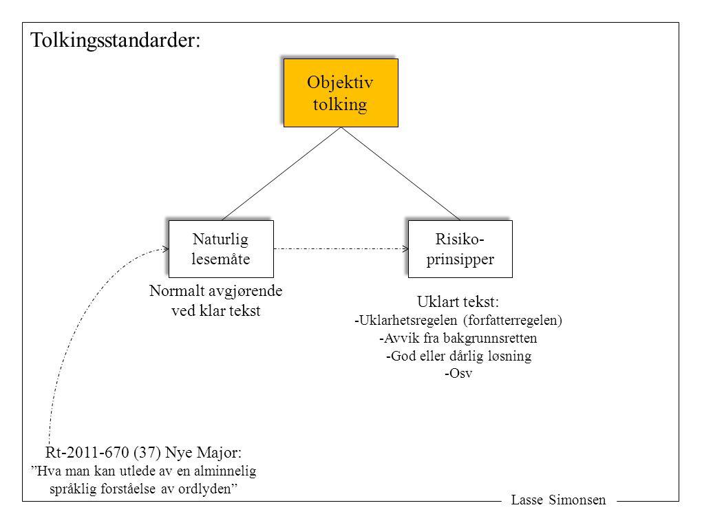 Lasse Simonsen Tolkingsstandarder: Objektiv tolking Objektiv tolking Naturlig lesemåte Naturlig lesemåte Risiko- prinsipper Risiko- prinsipper Normalt