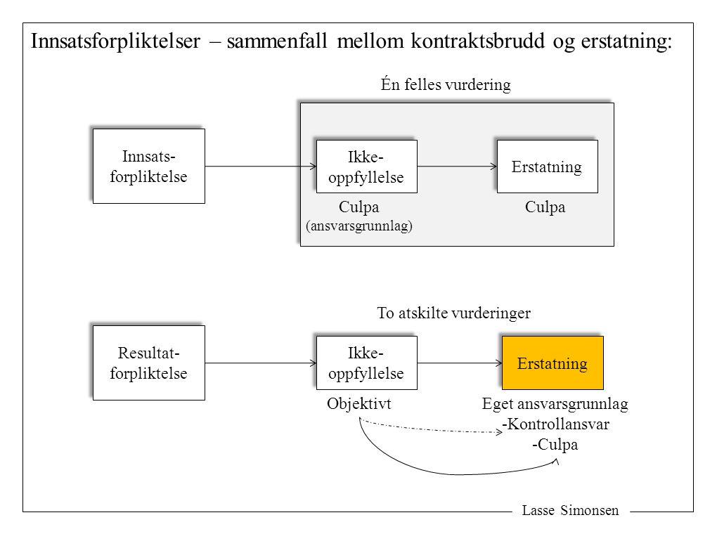 Lasse Simonsen Innsatsforpliktelser – sammenfall mellom kontraktsbrudd og erstatning: Innsats- forpliktelse Innsats- forpliktelse Ikke- oppfyllelse Ik
