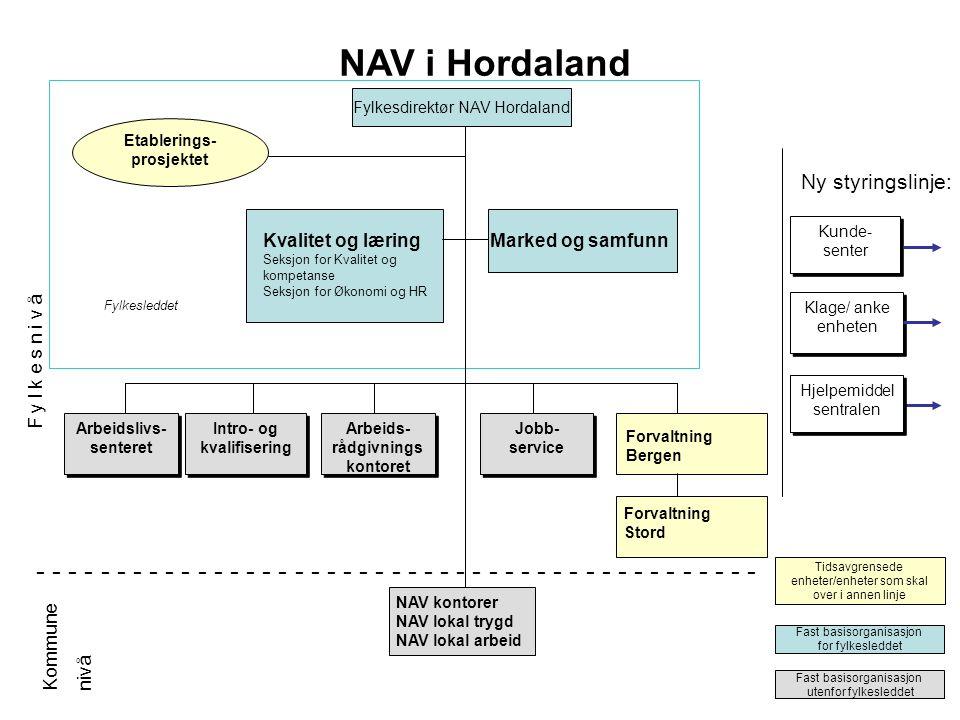 Fylkesdirektør NAV Hordaland Etablerings- prosjektet Tidsavgrensede enheter/enheter som skal over i annen linje Fylkesleddet Fast basisorganisasjon fo
