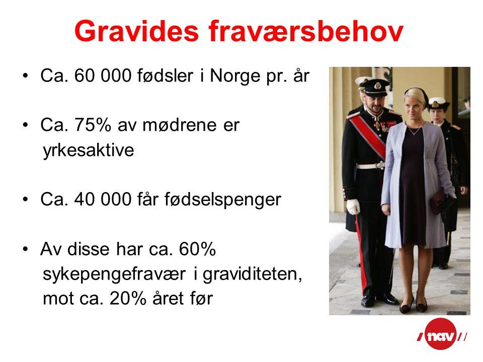 Gravides fraværsbehov Ca. 60 000 fødsler i Norge pr. år Ca. 75% av mødrene er yrkesaktive Ca. 40 000 får fødselspenger Av disse har ca. 60% sykepengef