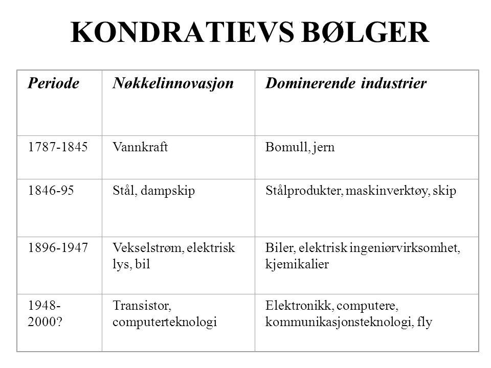 KONDRATIEVS BØLGER PeriodeNøkkelinnovasjonDominerende industrier 1787-1845VannkraftBomull, jern 1846-95Stål, dampskipStålprodukter, maskinverktøy, ski