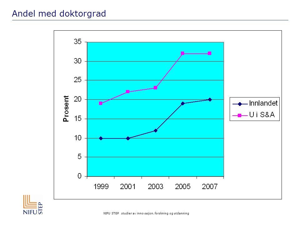 NIFU STEP studier av innovasjon, forskning og utdanning Andel med doktorgrad