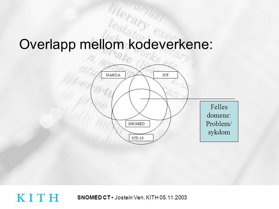 SNOMED CT Jostein Ven, KITH 05.11.2003 Overlapp mellom kodeverkene: Felles domene: Problem/ sykdom