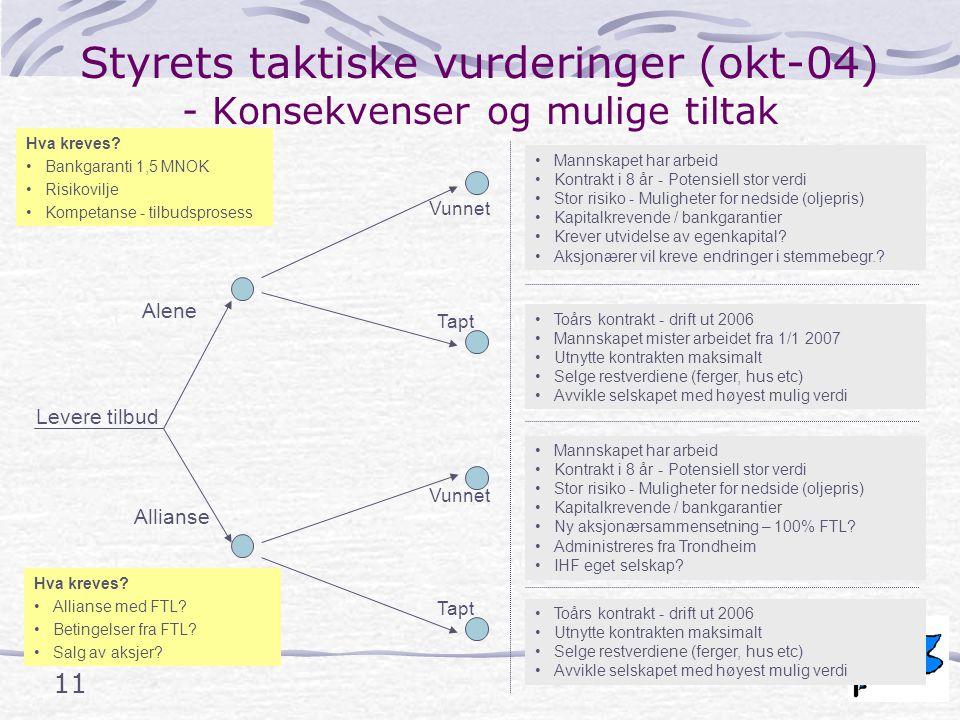 11 Styrets taktiske vurderinger (okt-04) - Konsekvenser og mulige tiltak Alene Allianse Hva kreves.