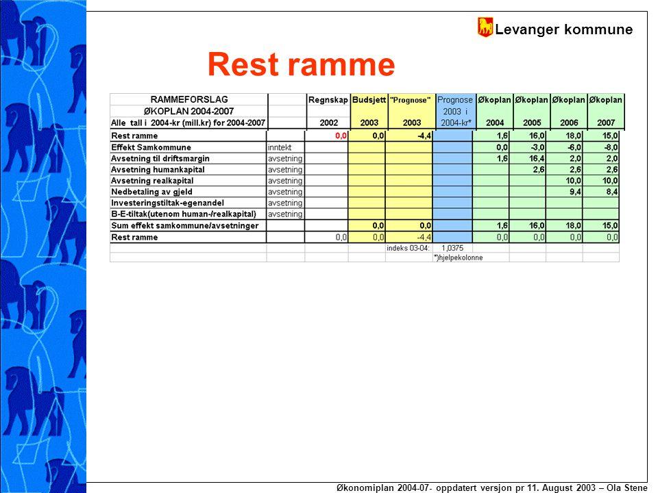 Levanger kommune Økonomiplan 2004-07- oppdatert versjon pr 11. August 2003 – Ola Stene Rest ramme