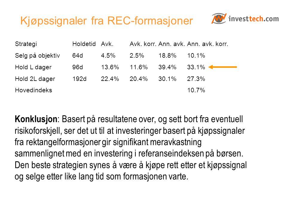 Kjøpssignaler fra REC-formasjoner Strategi Holdetid Avk. Avk. korr. Ann. avk. Ann. avk. korr. Selg på objektiv64d4.5%2.5%18.8%10.1% Hold L dager96d13.