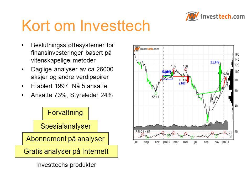Kort om Investtech Beslutningsstøttesystemer for finansinvesteringer basert på vitenskapelige metoder Daglige analyser av ca 26000 aksjer og andre ver