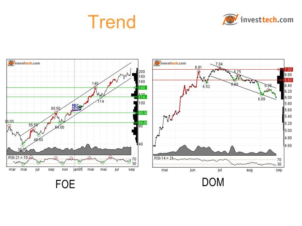 Trend FOE DOM