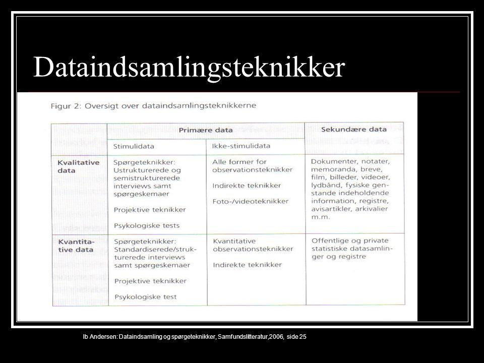 Dataindsamlingsteknikker Ib Andersen: Dataindsamling og spørgeteknikker, Samfundslitteratur,2006, side 25