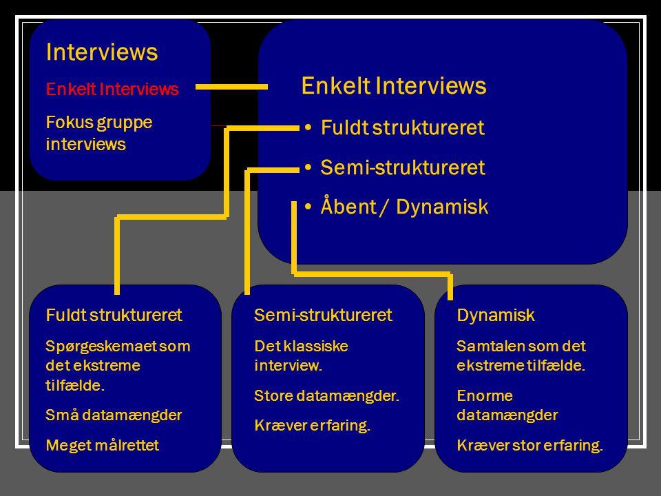Interviews Enkelt Interviews Fokus gruppe interviews Uhyre populære; kan være problematiske Bør kun bruges når det undersøgte fænomen eller problem netop inddrager gruppedynamiske mekanismer Svært at håndtere Enorme datamængder Interaktion Mellem 3-10 personer