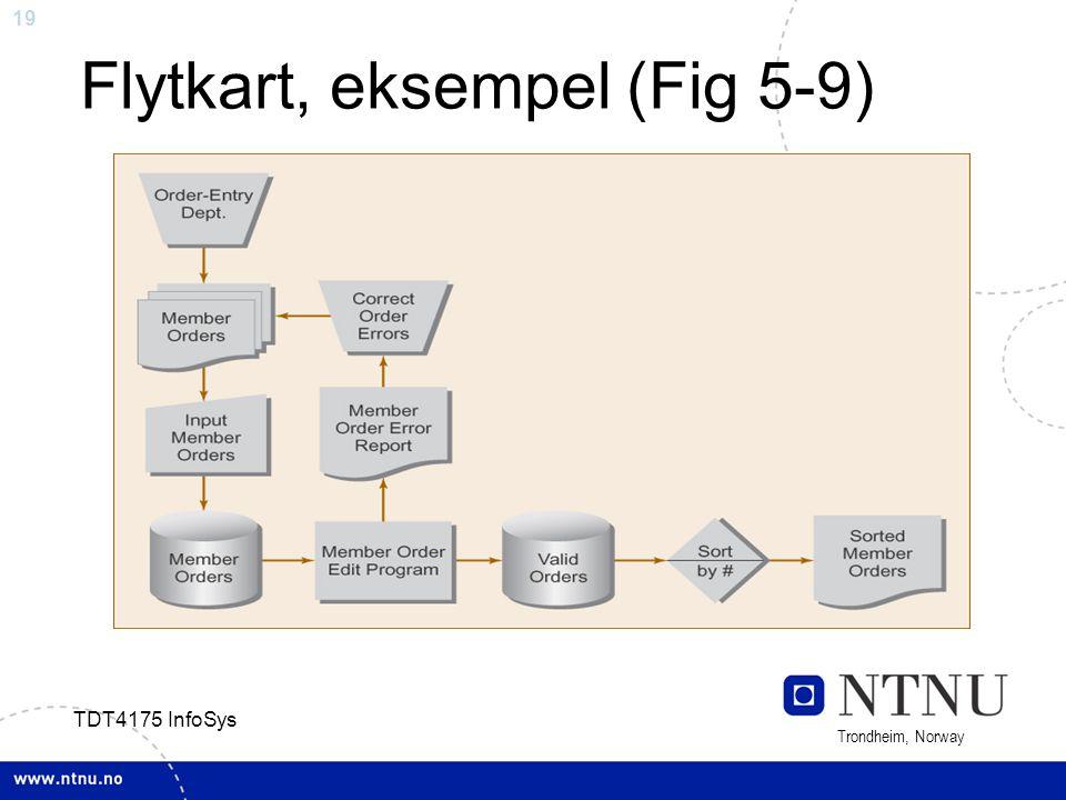 19 Trondheim, Norway TDT4175 InfoSys Flytkart, eksempel (Fig 5-9) Fig 5-9