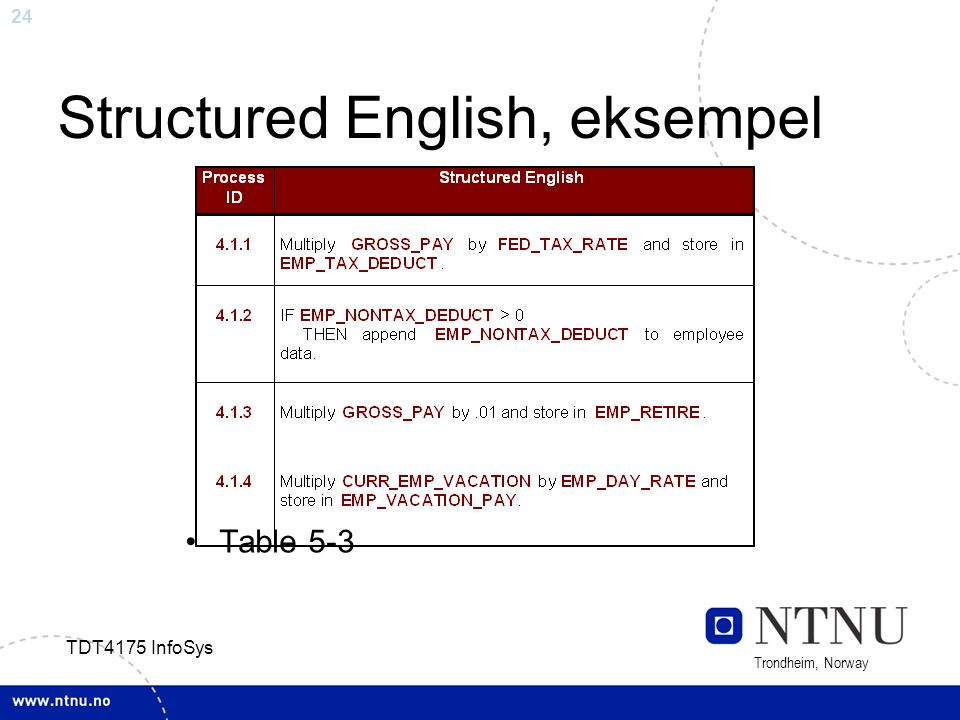24 Trondheim, Norway TDT4175 InfoSys Structured English, eksempel Table 5-3