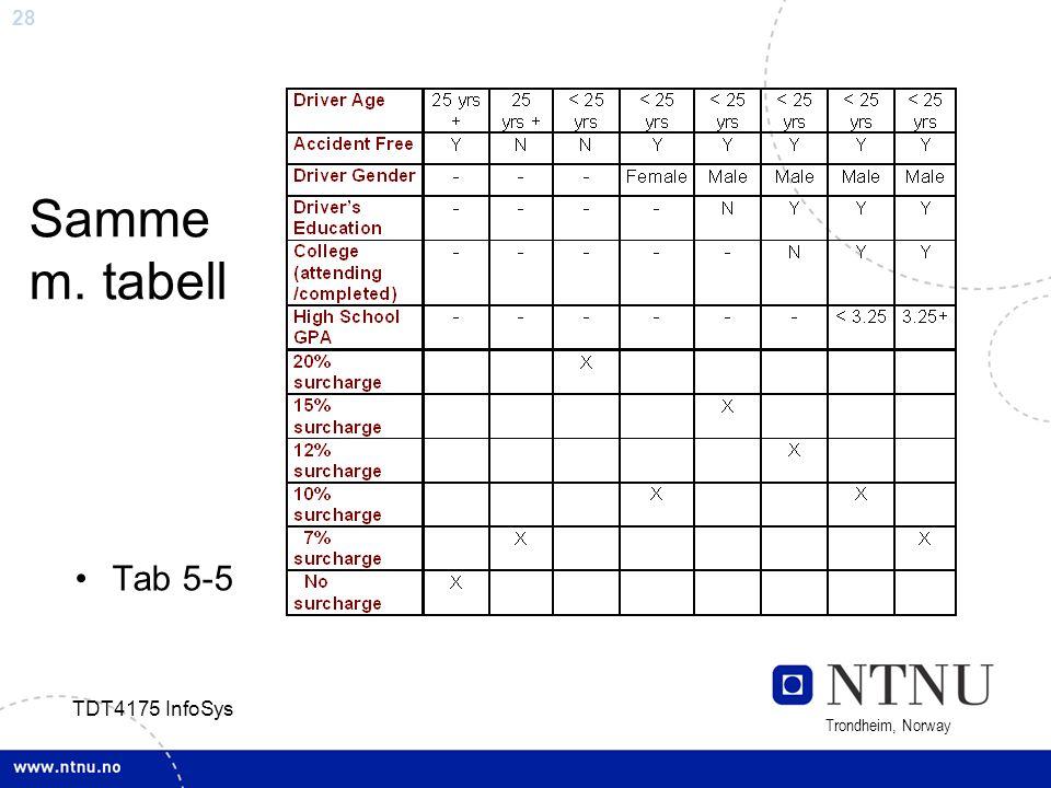 28 Trondheim, Norway TDT4175 InfoSys Samme m. tabell Tab 5-5