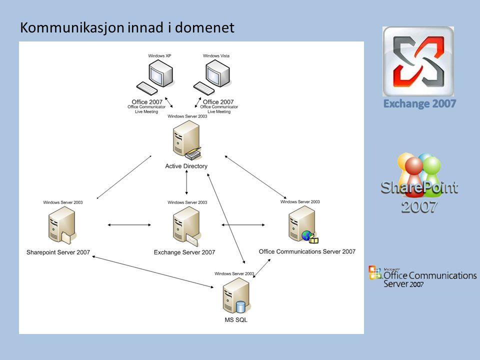 Microsoft Sharepoint Server 2007 Hva er Sharepoint.