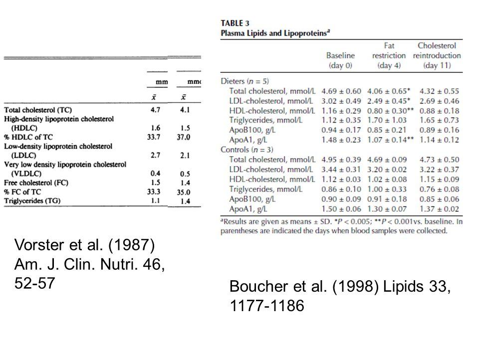 Boucher et al. (1998) Lipids 33, 1177-1186 Vorster et al. (1987) Am. J. Clin. Nutri. 46, 52-57