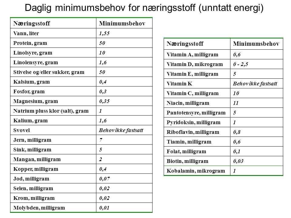 Tabell 1. Daglig minimum næringsbehov (unntatt energi) hos en gjennomsnittlig voksen person N æ ringsstoff Minimumsbehov Vann, liter1,55 Protein, gram