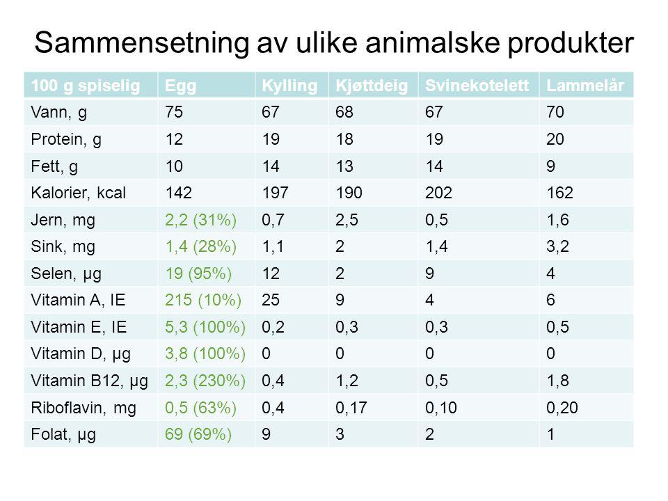 Sammensetning av ulike animalske produkter 100 g spiseligEggKyllingKjøttdeigSvinekotelettLammelår Vann, g7567686770 Protein, g1219181920 Fett, g101413