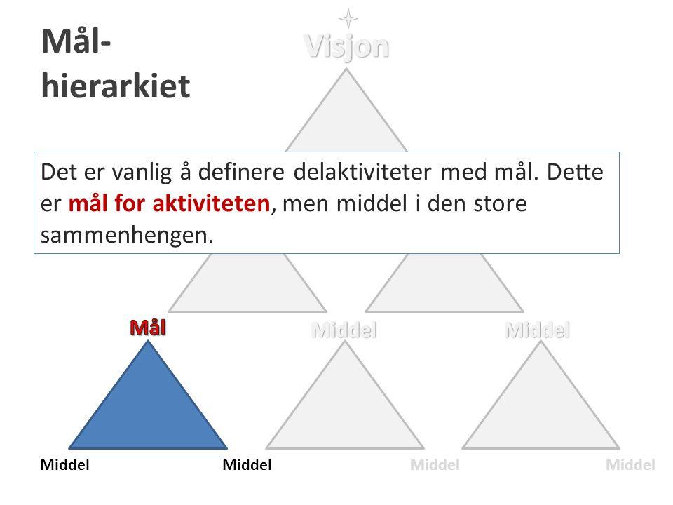 Mål- hierarkiet Middel Det er vanlig å definere delaktiviteter med mål. Dette er mål for aktiviteten, men middel i den store sammenhengen.