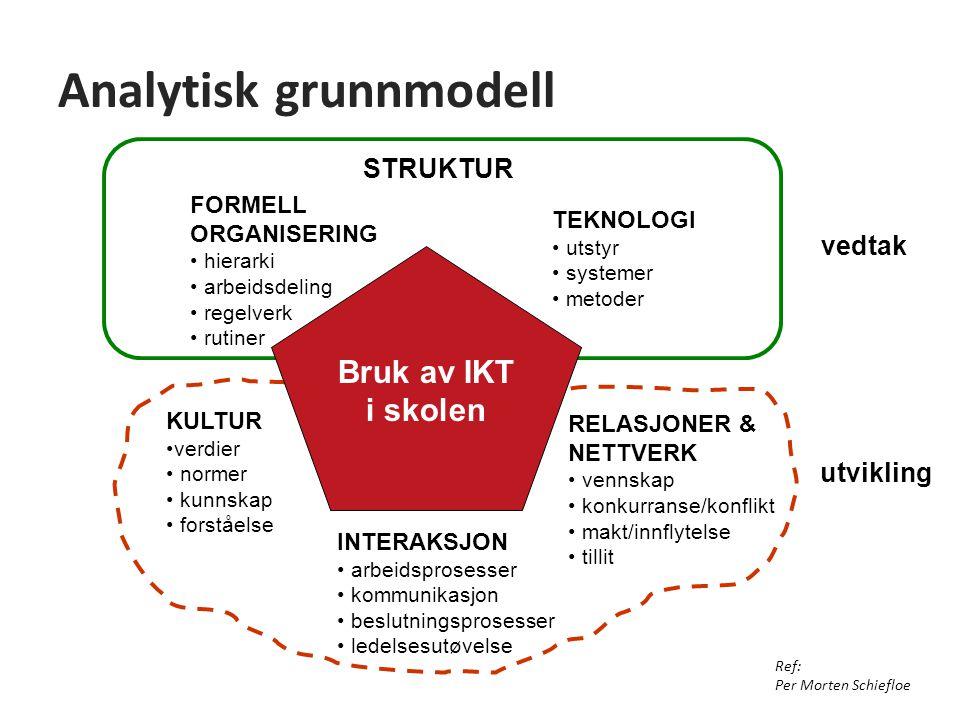 Analytisk grunnmodell TEKNOLOGI utstyr systemer metoder FORMELL ORGANISERING hierarki arbeidsdeling regelverk rutiner STRUKTUR INTERAKSJON arbeidspros