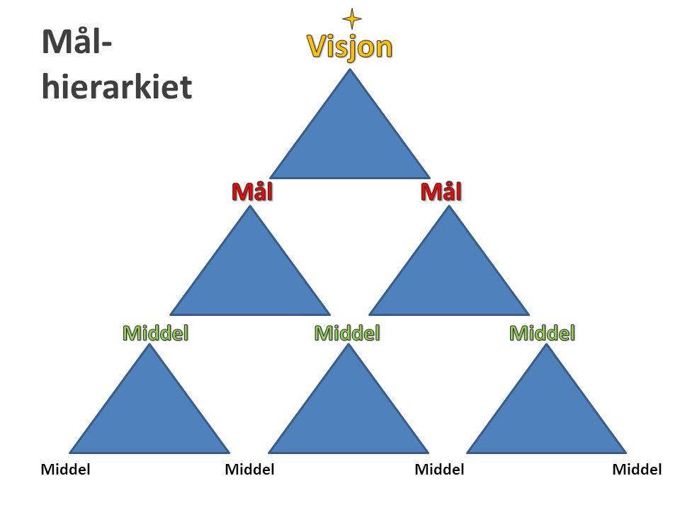 Mål- hierarkiet Middel