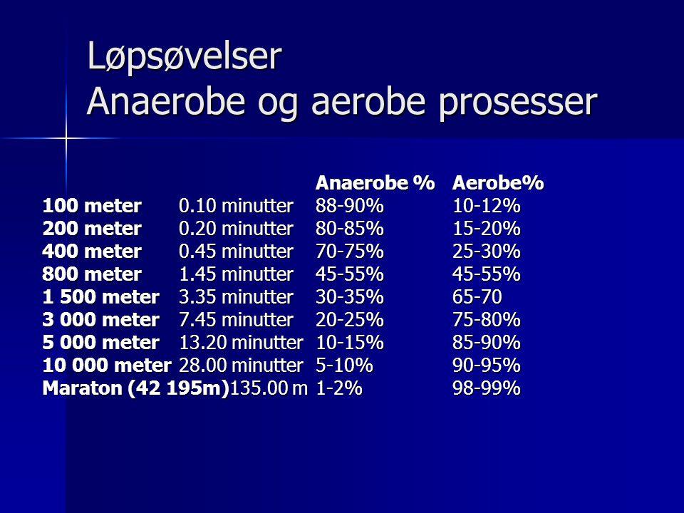 Løpsøvelser Anaerobe og aerobe prosesser Anaerobe %Aerobe% 100 meter 0.10 minutter88-90%10-12% 200 meter 0.20 minutter80-85%15-20% 400 meter 0.45 minutter70-75%25-30% 800 meter1.45 minutter45-55%45-55% 1 500 meter3.35 minutter30-35%65-70 3 000 meter7.45 minutter20-25%75-80% 5 000 meter13.20 minutter10-15%85-90% 10 000 meter28.00 minutter5-10%90-95% Maraton (42 195m)135.00 m1-2%98-99%