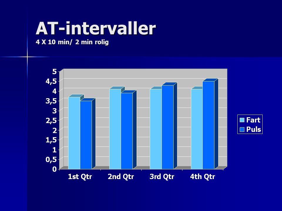 AT-intervaller 4 X 10 min/ 2 min rolig
