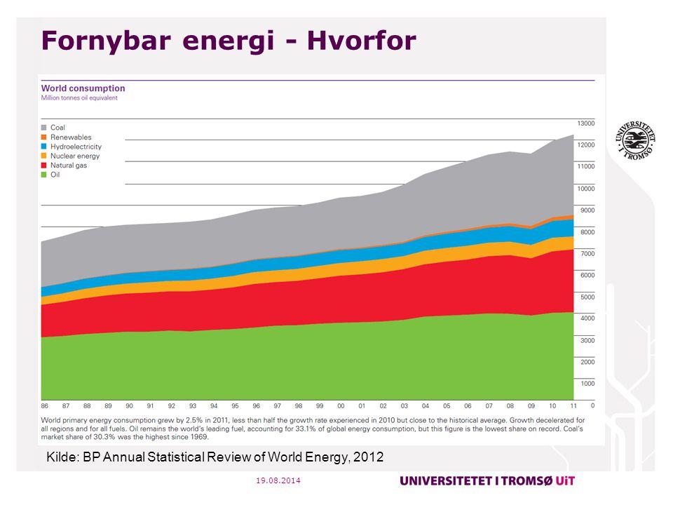 Fornybar energi - Hvorfor 19.08.2014 Kilde: Statistisk sentralbyrå Norge: 120 TWh Nord Norge: 15 TWh Kilde: NVE
