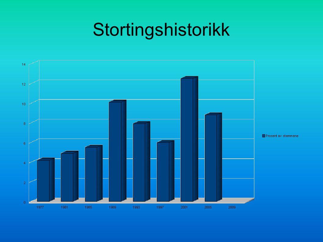 Stortingshistorikk