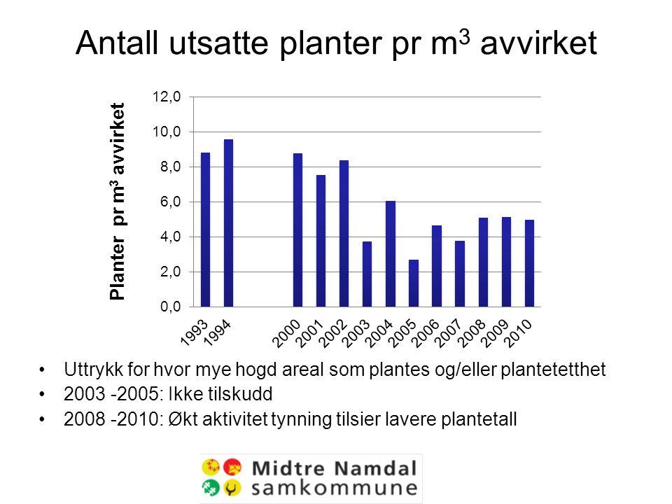 Antall utsatte planter pr m 3 avvirket Uttrykk for hvor mye hogd areal som plantes og/eller plantetetthet 2003 -2005: Ikke tilskudd 2008 -2010: Økt aktivitet tynning tilsier lavere plantetall