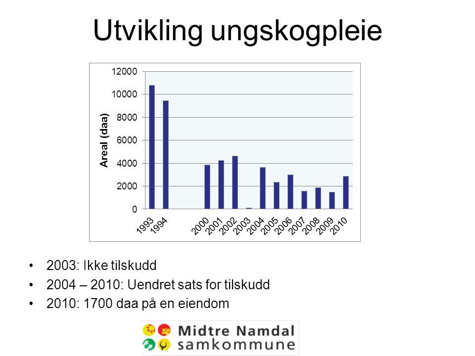 Utvikling ungskogpleie 2003: Ikke tilskudd 2004 – 2010: Uendret sats for tilskudd 2010: 1700 daa på en eiendom