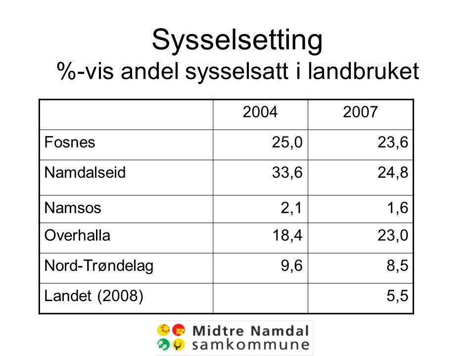 Sysselsetting %-vis andel sysselsatt i landbruket 20042007 Fosnes25,023,6 Namdalseid33,624,8 Namsos2,11,6 Overhalla18,423,0 Nord-Trøndelag9,68,5 Landet (2008)5,5