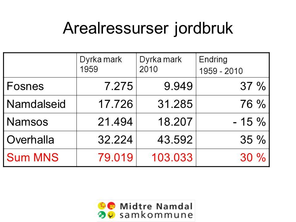 Arealressurser jordbruk Dyrka mark 1959 Dyrka mark 2010 Endring 1959 - 2010 Fosnes7.2759.94937 % Namdalseid17.72631.28576 % Namsos21.49418.207- 15 % Overhalla32.22443.59235 % Sum MNS79.019103.03330 %