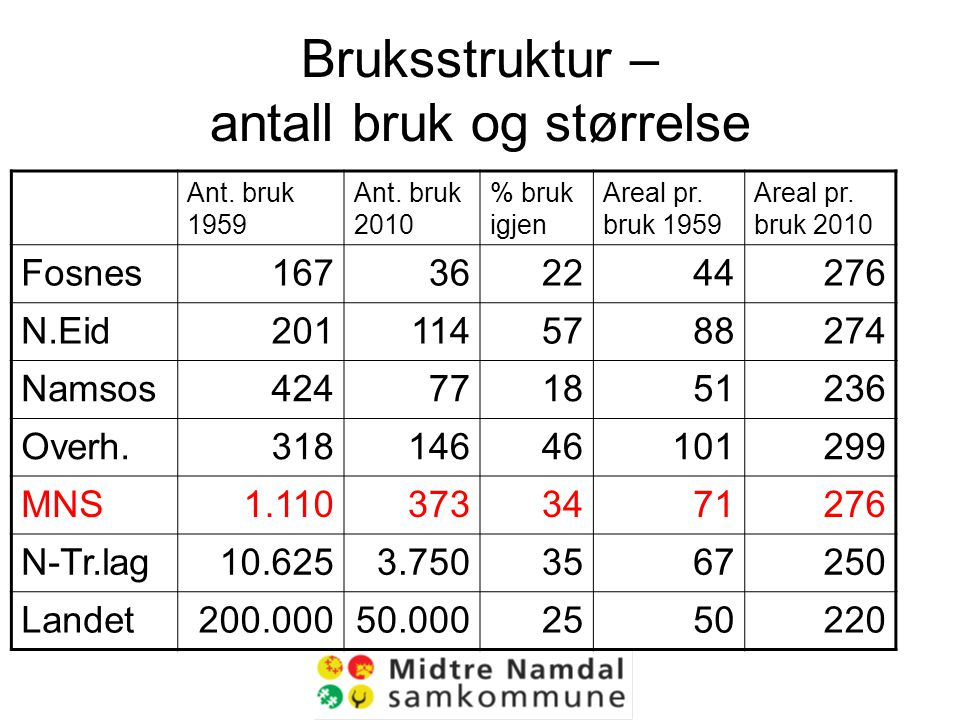 Bruksstruktur – antall bruk og størrelse Ant. bruk 1959 Ant.