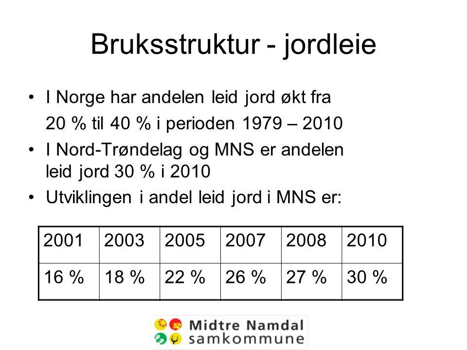 Bruksstruktur - jordleie I Norge har andelen leid jord økt fra 20 % til 40 % i perioden 1979 – 2010 I Nord-Trøndelag og MNS er andelen leid jord 30 % i 2010 Utviklingen i andel leid jord i MNS er: 200120032005200720082010 16 %18 %22 %26 %27 %30 %