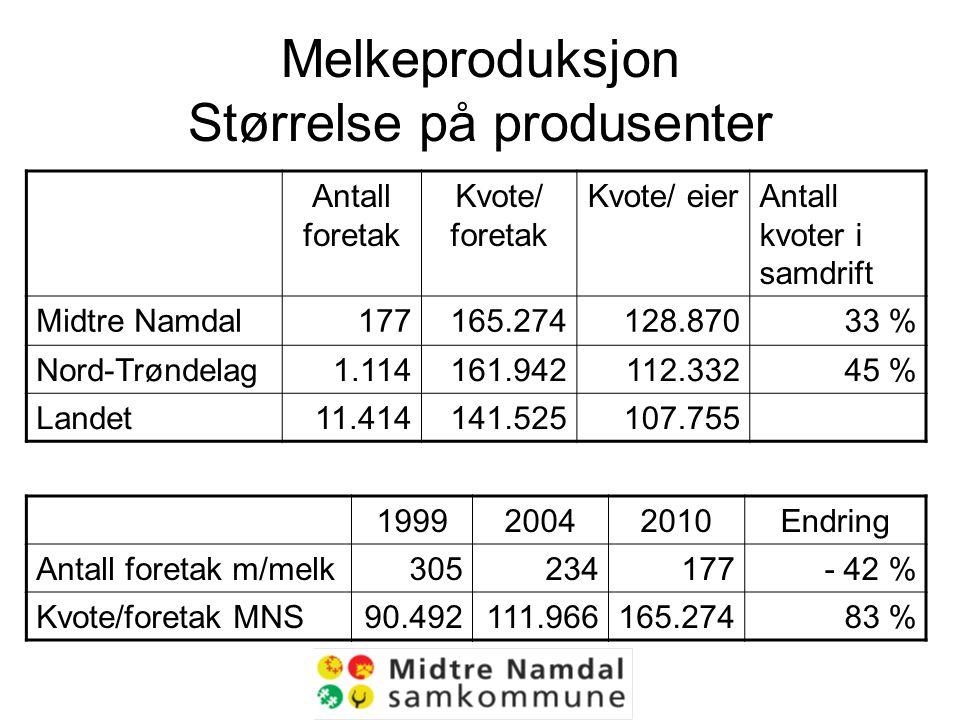 Melkeproduksjon Størrelse på produsenter Antall foretak Kvote/ foretak Kvote/ eierAntall kvoter i samdrift Midtre Namdal177165.274128.87033 % Nord-Trøndelag1.114161.942112.33245 % Landet11.414141.525107.755 199920042010Endring Antall foretak m/melk305234177- 42 % Kvote/foretak MNS90.492111.966165.27483 %