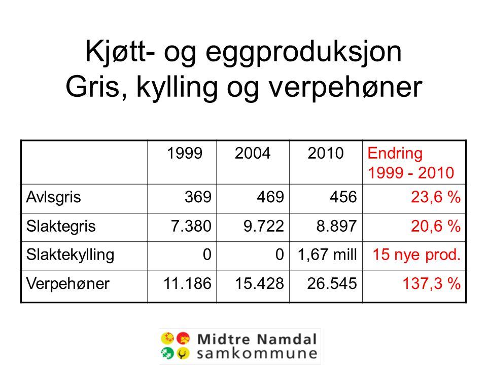 Kjøtt- og eggproduksjon Gris, kylling og verpehøner 199920042010Endring 1999 - 2010 Avlsgris36946945623,6 % Slaktegris7.3809.7228.89720,6 % Slaktekylling001,67 mill15 nye prod.