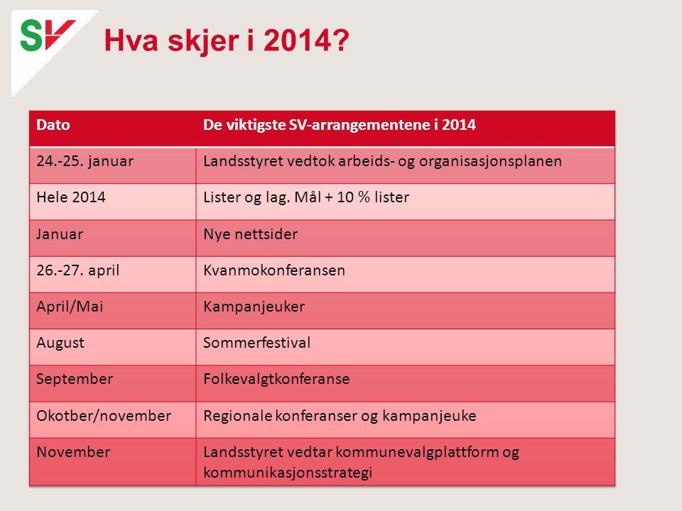 Hva skjer i 2014